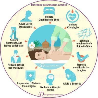 Benefícios da Drenagem Linfática